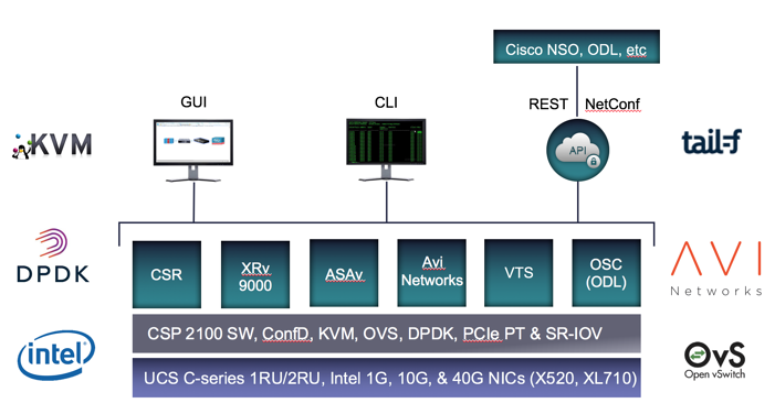 Avi_Networks_Cisco_CSP_Architecture.png