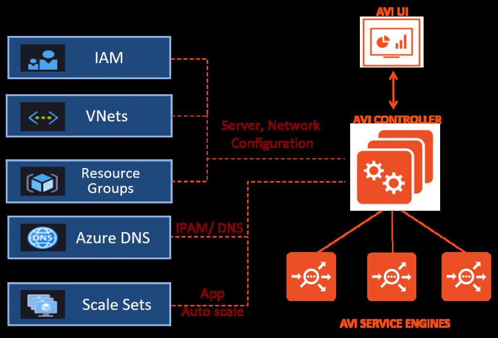 Microsoft Azure Integration with Avi Networks