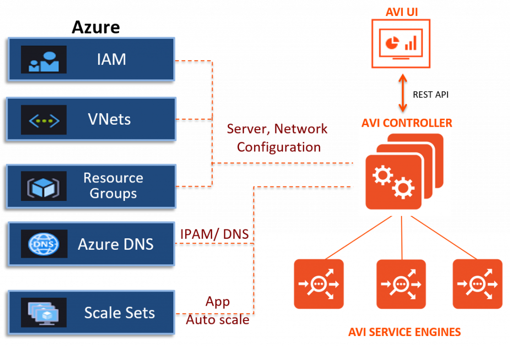 Microsoft Azure Integration with Avi Networks
