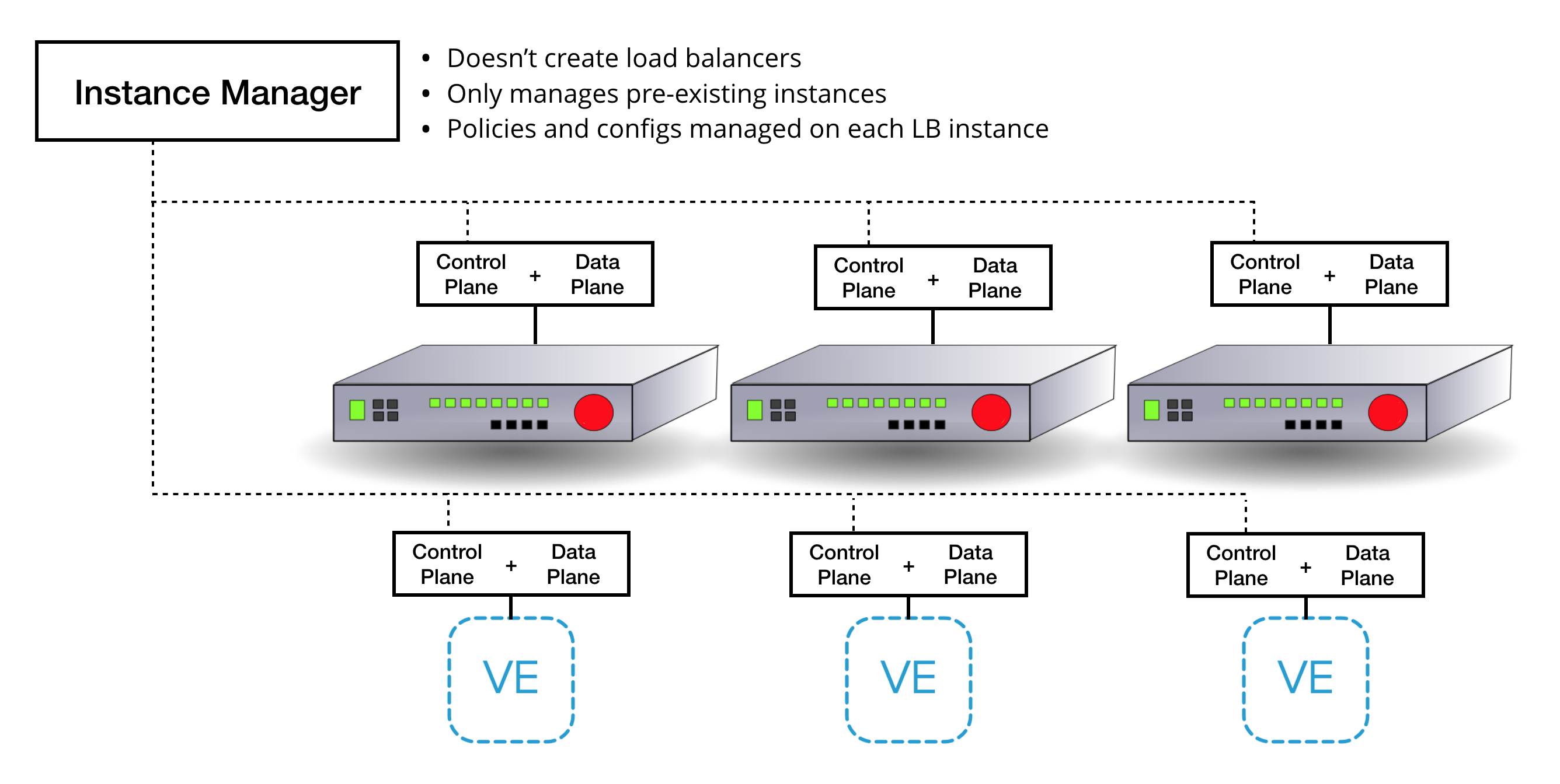 Load Balancer Instance Manager Architecture
