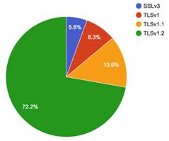 SSL_Chart_2