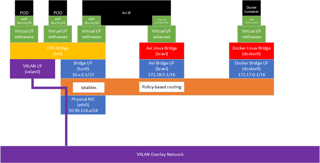 OpenShift+Avi+DS.png
