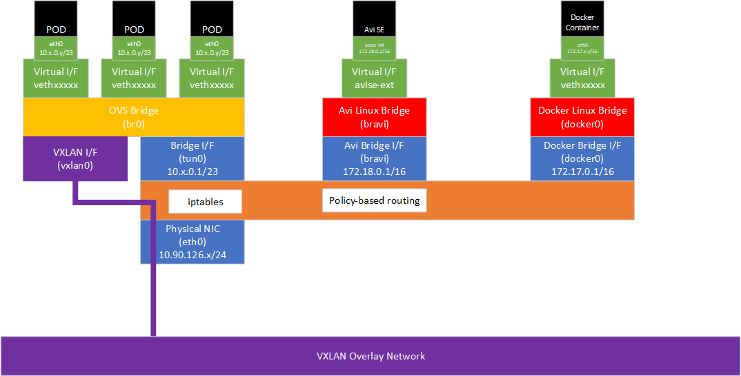 Networking in Openshift using Avi Networks diagram
