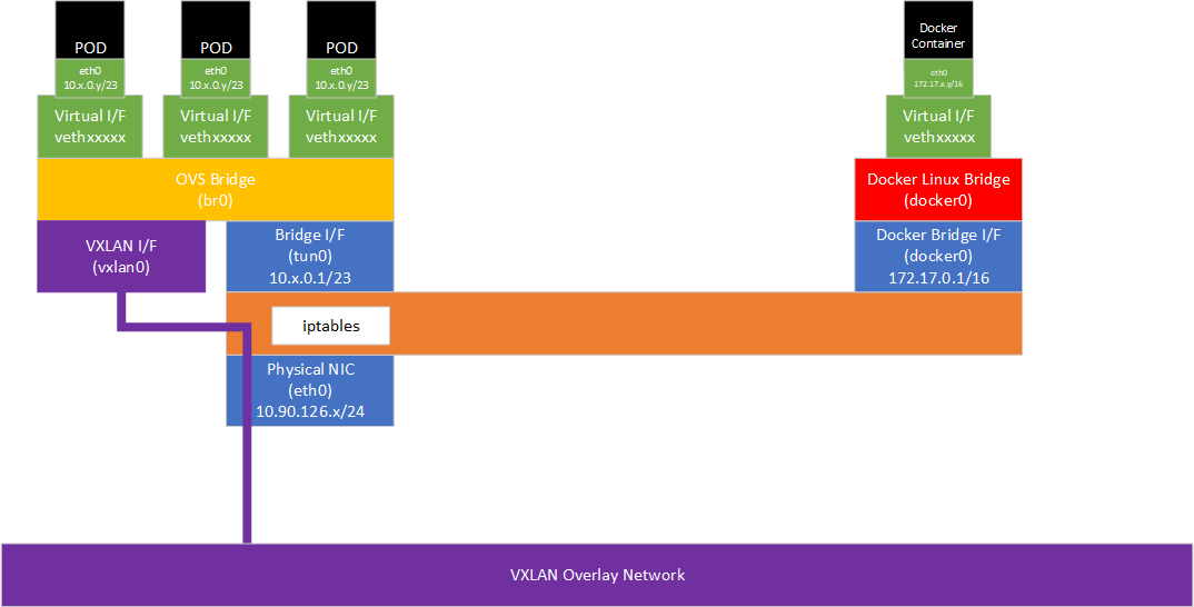 Networking in Openshift using OVS diagram