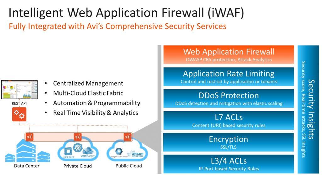 Intelligent Web Application Firewall Diagram