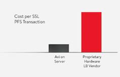 cost_per_SSL_PFS_transaction.png