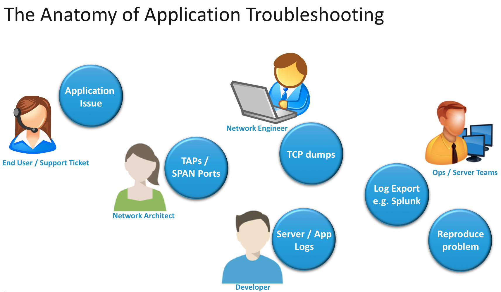 anatomy-of-application-troubleshooting.png