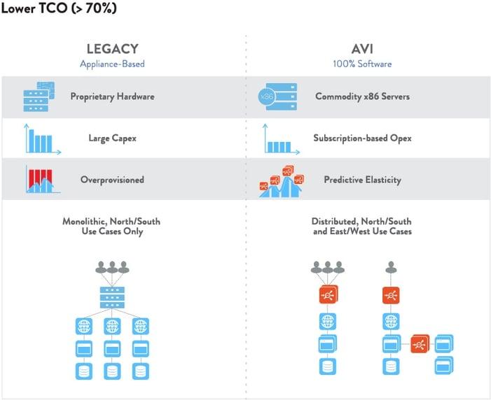 Avi__Product_Benefit_Lower TCO.jpg
