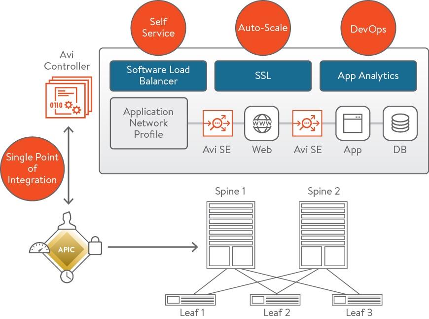 Cisco_Avi-Networks_solution