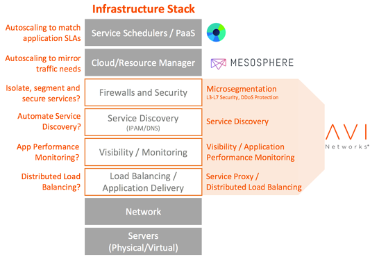 Infrastructure_Stack_with_Mesos_and_Avi.png