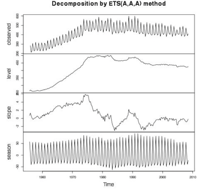 anomaly_detection_decomposition.png