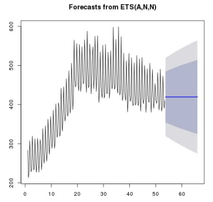 anomaly_detection_forcast_from_ets.png