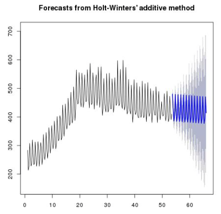 anomaly_detection_forcasts_from_holt_winters.png