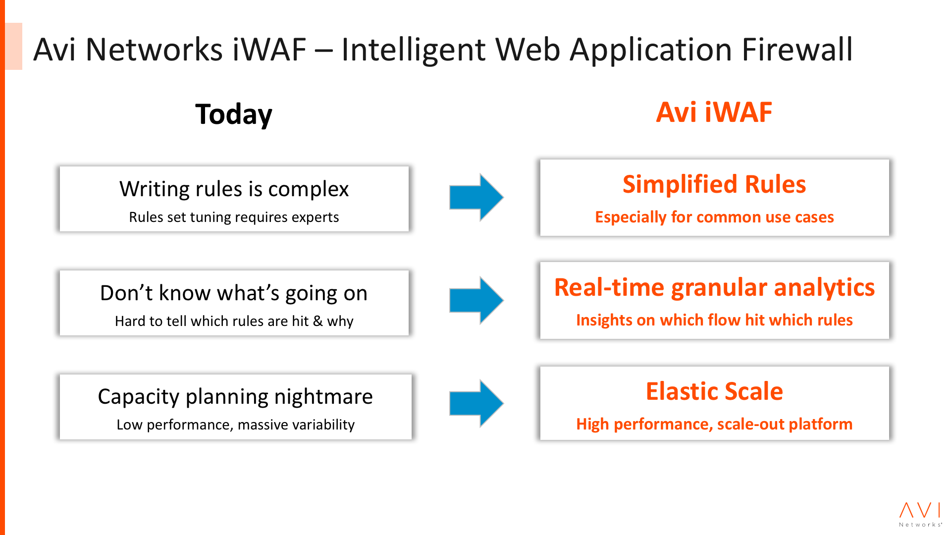 comparing WAF and Avi Networks iWAF.png