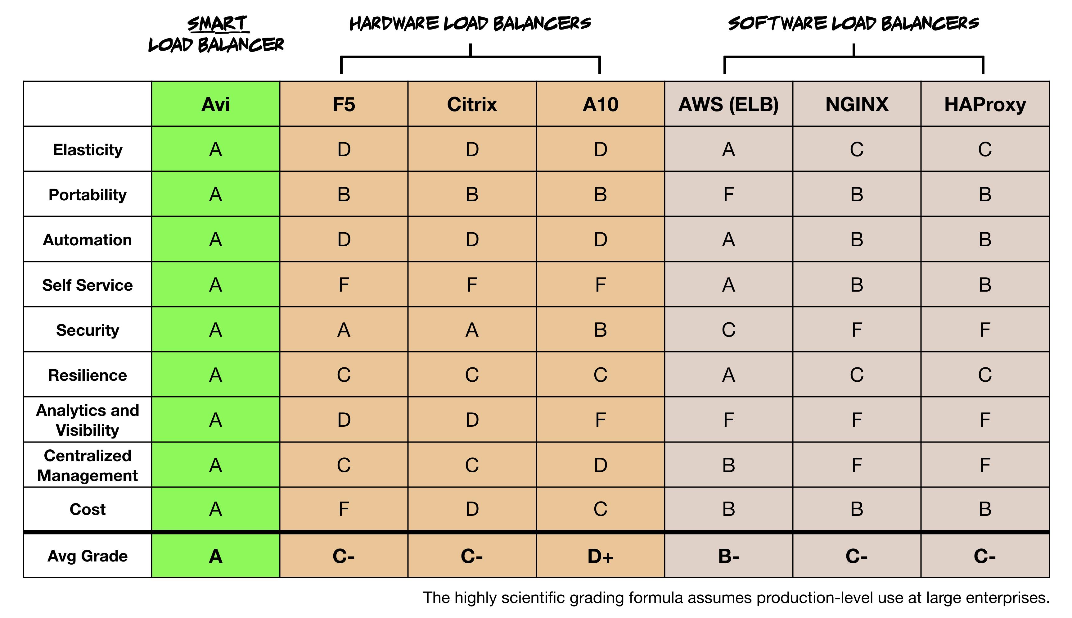 grade-smart-load-balancer.png