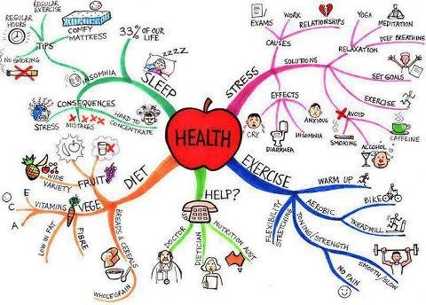 health-mind-map.jpg
