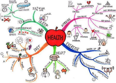 health-mind-map.jpg