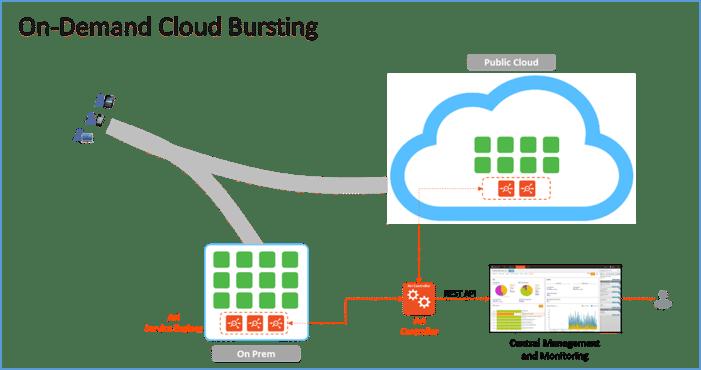 on-demand_cloud_bursting.png