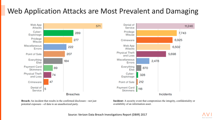 web application attacks are on the rise.png